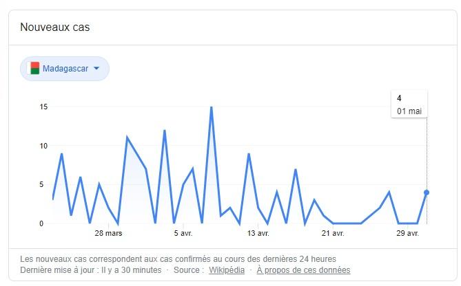 statistiques des cas au Covid-19 à Madagascar au 2 Mai 2020